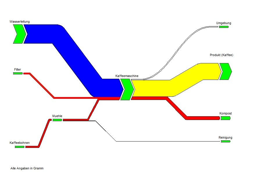 Cooking coffee - the Sankey diagram